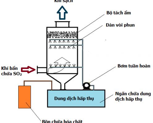 Tìm hiểu về các công nghệ kỹ thuật xử lý khí thải-1