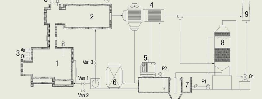 tìm hiểu hệ thống xử lý khí thải bằng phương pháp nhiệt