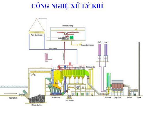 Nguyên tắc lựa chọn công nghệ xử lý khí thải