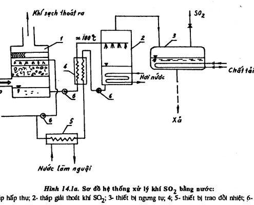 Sơ đồ hệ thống xử lý khí bằng nước-1