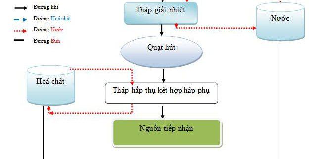 Sơ đồ mô tả công nghệ xử lý khí thải máy phát điện-3